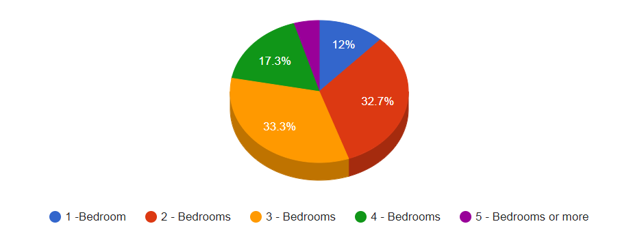 Poll - No of Bedrooms Preferred.PNG