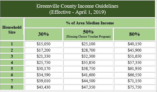 Income Limits - Updated April, 2019